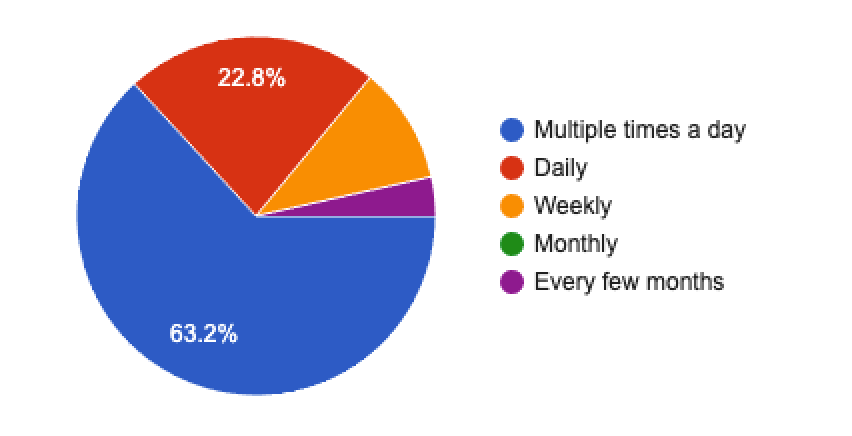 How often do you use nomie?